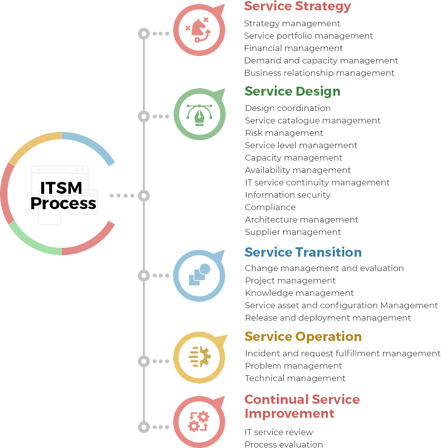 Infographic showing the ITSM Process