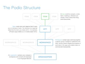 Podio Structure