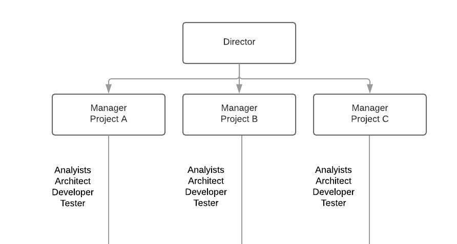 project-based structure graph