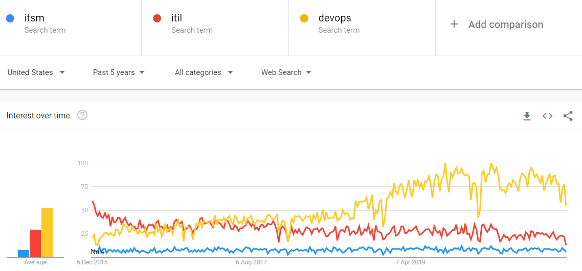 Google trends chart showing the growth in searches for DevOps