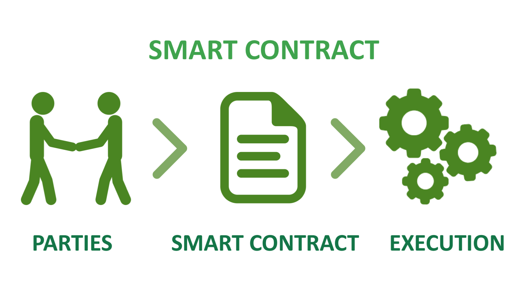 Smart Contract