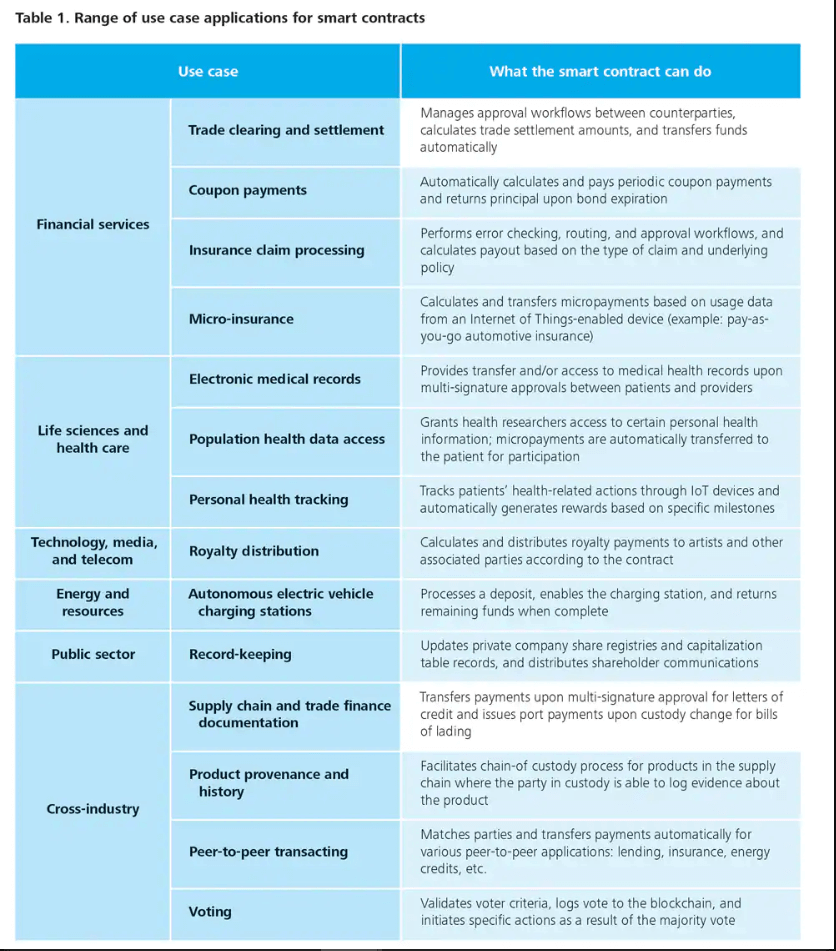 Table of Smart Contract Use Cases