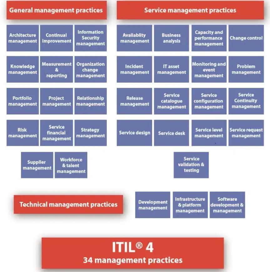 Chart listing 34 ITIL management practices